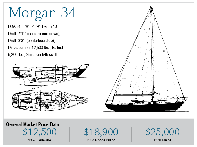 Used boat notebook: Morgan 34