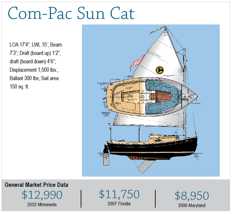 Com-Pac Sun Cat