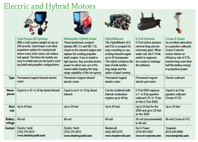 Electric and Hybrid Motors