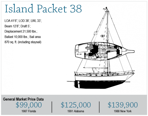 Island Packet 38